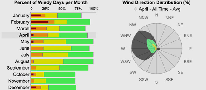 Wind and Weather Patterns for San Francisco, CA